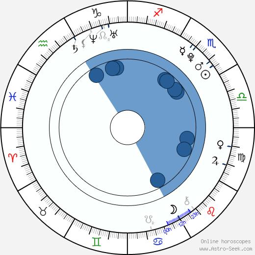 Kristy Landers wikipedia, horoscope, astrology, instagram