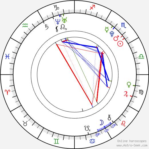 Kristy Landers день рождения гороскоп, Kristy Landers Натальная карта онлайн