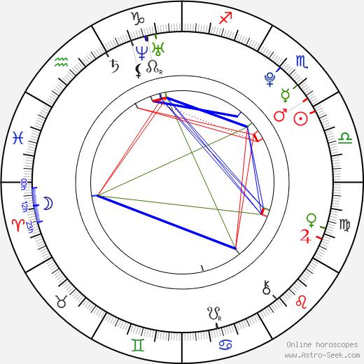 Levi Sherwood birth chart, Levi Sherwood astro natal horoscope, astrology