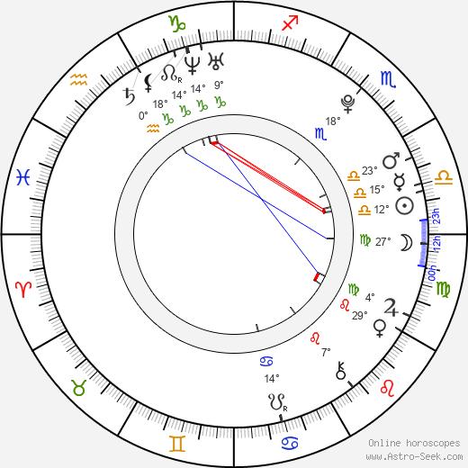 Lourdes Pantin birth chart, biography, wikipedia 2018, 2019