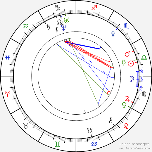 Lourdes Pantin astro natal birth chart, Lourdes Pantin horoscope, astrology
