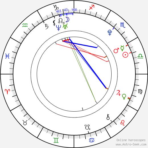 Lucie Mánková astro natal birth chart, Lucie Mánková horoscope, astrology