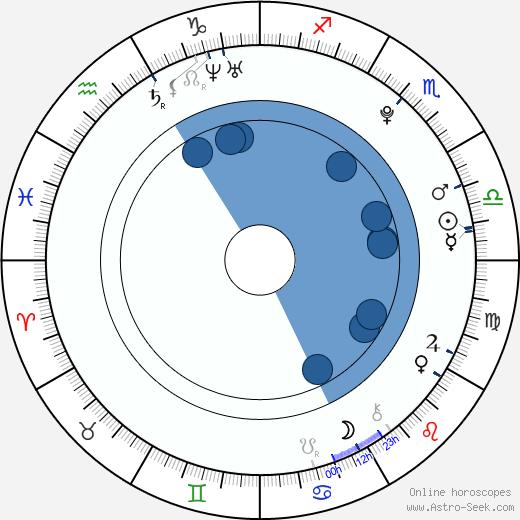 Luisa Borovková wikipedia, horoscope, astrology, instagram
