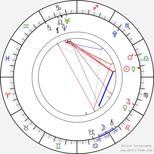 Luisa Borovková день рождения гороскоп, Luisa Borovková Натальная карта онлайн