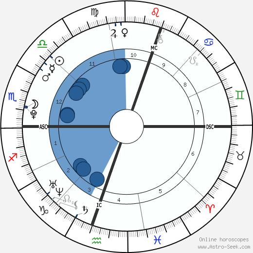 Mariana Espósito wikipedia, horoscope, astrology, instagram