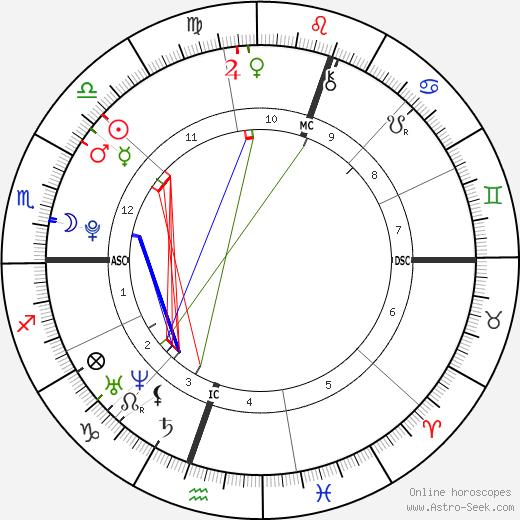 Мариана Эспосито Mariana Espósito день рождения гороскоп, Mariana Espósito Натальная карта онлайн