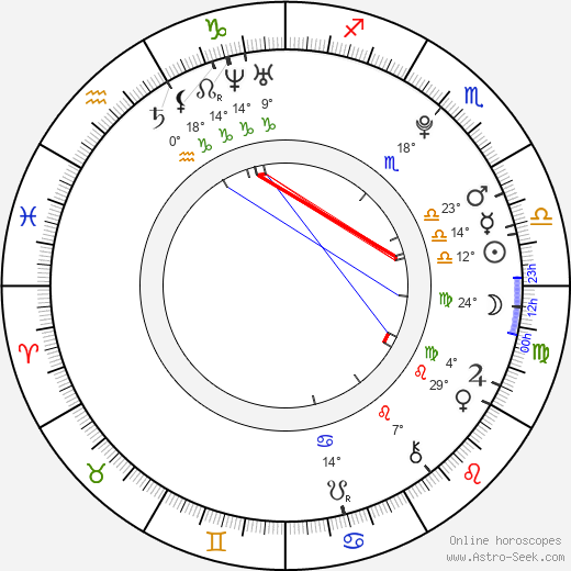 Milan Balek birth chart, biography, wikipedia 2018, 2019