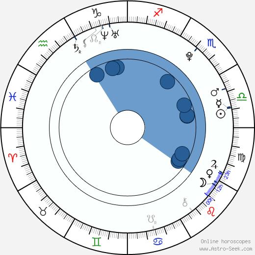 Nicolai Kielstrup wikipedia, horoscope, astrology, instagram