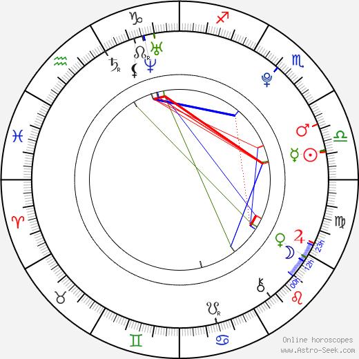 Nicolai Kielstrup birth chart, Nicolai Kielstrup astro natal horoscope, astrology