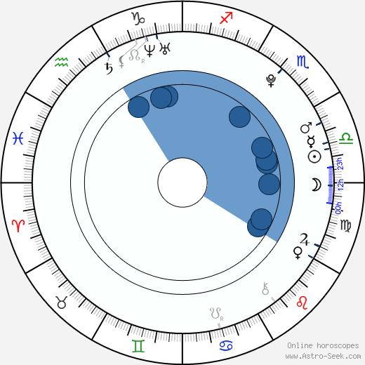 Roshon Fegan wikipedia, horoscope, astrology, instagram