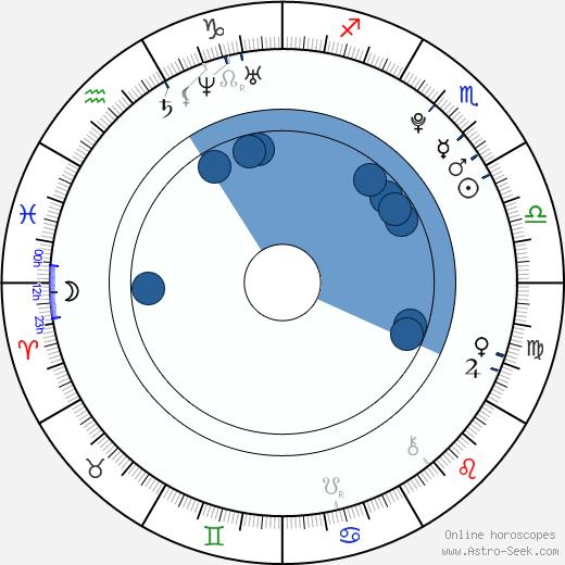 Sandra Schützová wikipedia, horoscope, astrology, instagram