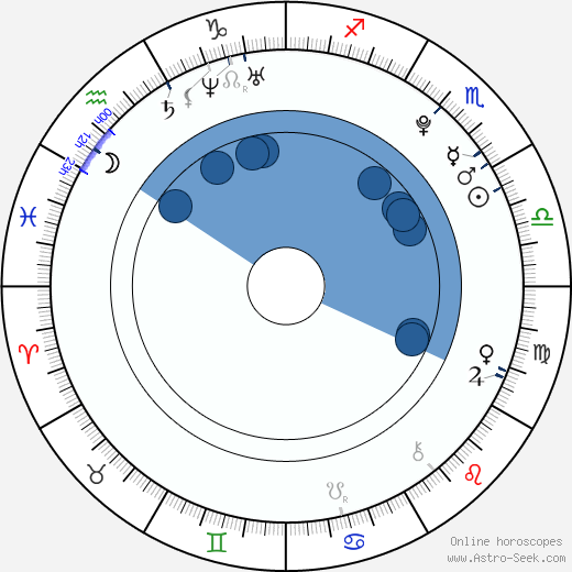 Toby Regbo wikipedia, horoscope, astrology, instagram