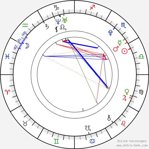 Tyler Posey astro natal birth chart, Tyler Posey horoscope, astrology