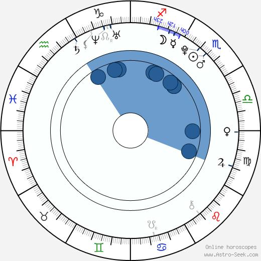 Antonella Trapani wikipedia, horoscope, astrology, instagram