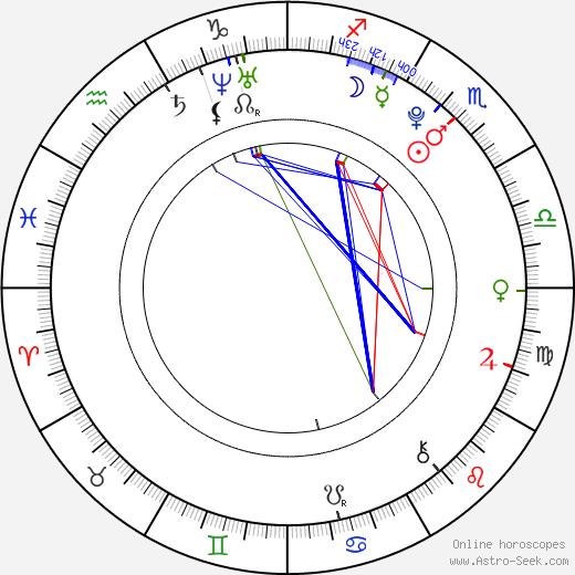 Antonella Trapani день рождения гороскоп, Antonella Trapani Натальная карта онлайн
