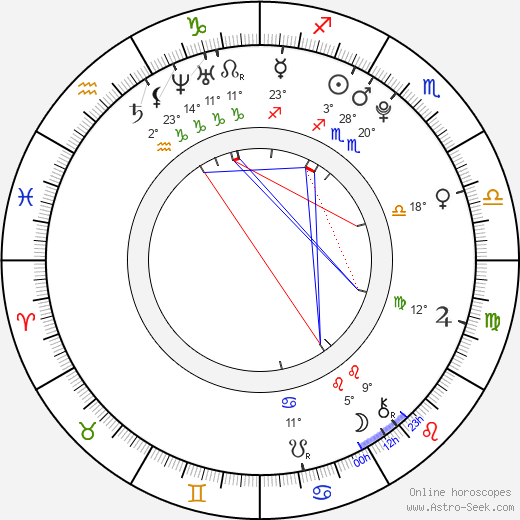 Bernardo Castro Alves birth chart, biography, wikipedia 2018, 2019
