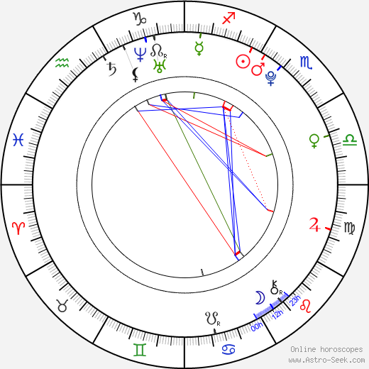 Bernardo Castro Alves astro natal birth chart, Bernardo Castro Alves horoscope, astrology