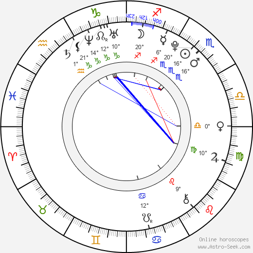 Čestmír Kožíšek birth chart, biography, wikipedia 2018, 2019
