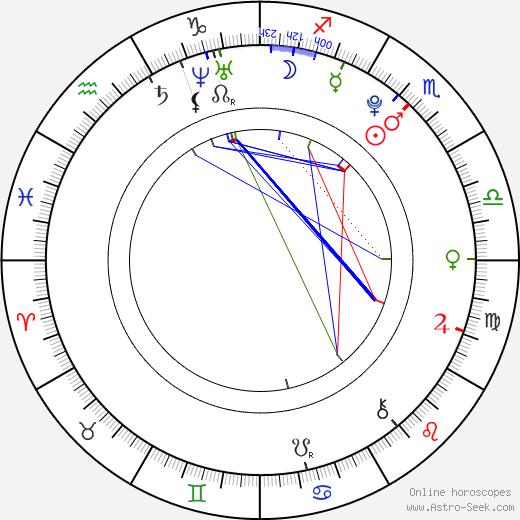 Čestmír Kožíšek astro natal birth chart, Čestmír Kožíšek horoscope, astrology