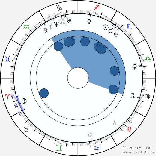 Daniel Axt wikipedia, horoscope, astrology, instagram