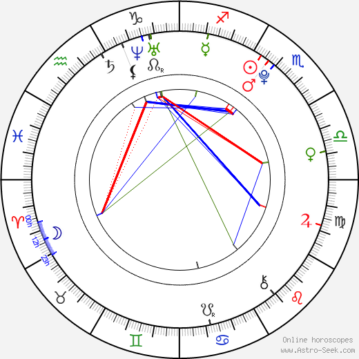 Daniel Axt день рождения гороскоп, Daniel Axt Натальная карта онлайн