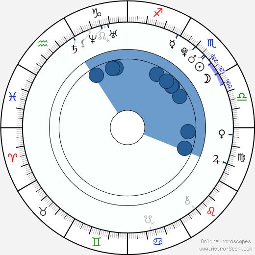 Derk Stenvers wikipedia, horoscope, astrology, instagram