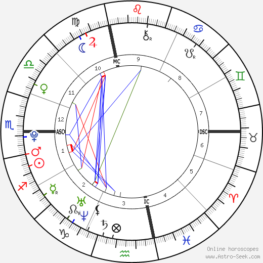 Doug Flutie Jr. astro natal birth chart, Doug Flutie Jr. horoscope, astrology