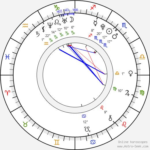 Genevieve Buechner birth chart, biography, wikipedia 2018, 2019