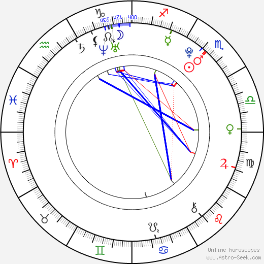 Genevieve Buechner astro natal birth chart, Genevieve Buechner horoscope, astrology