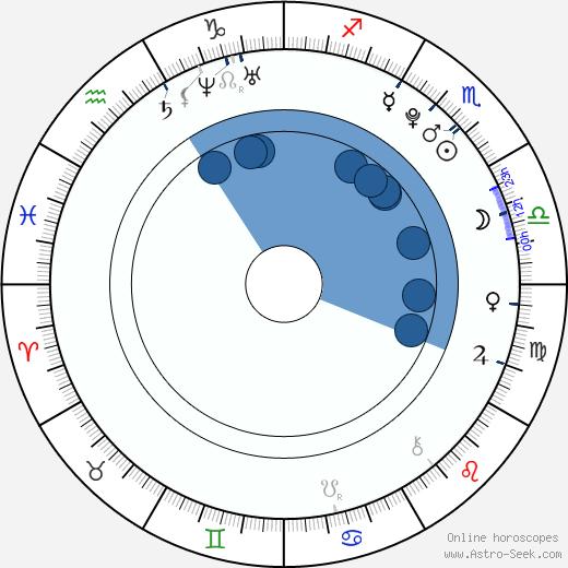 Jasper Oldenhof wikipedia, horoscope, astrology, instagram