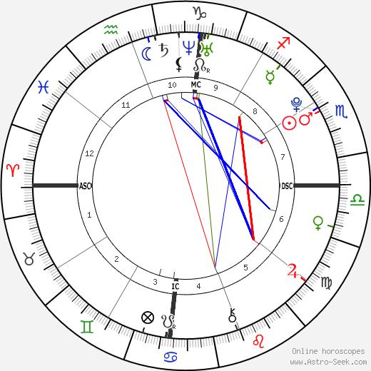 Kid Indigo tema natale, oroscopo, Kid Indigo oroscopi gratuiti, astrologia