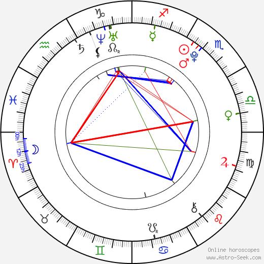 Libor Kovář birth chart, Libor Kovář astro natal horoscope, astrology