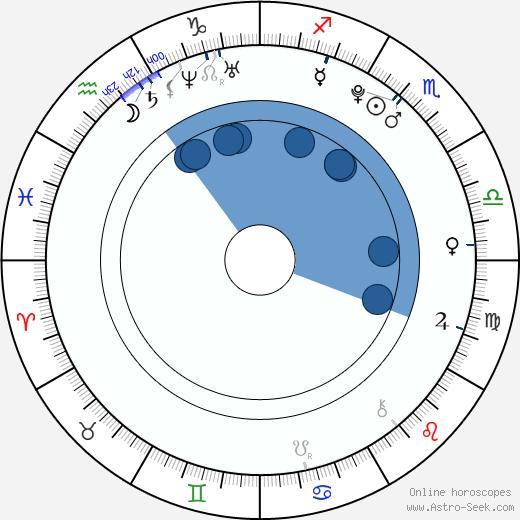 Maeng Se Chang wikipedia, horoscope, astrology, instagram