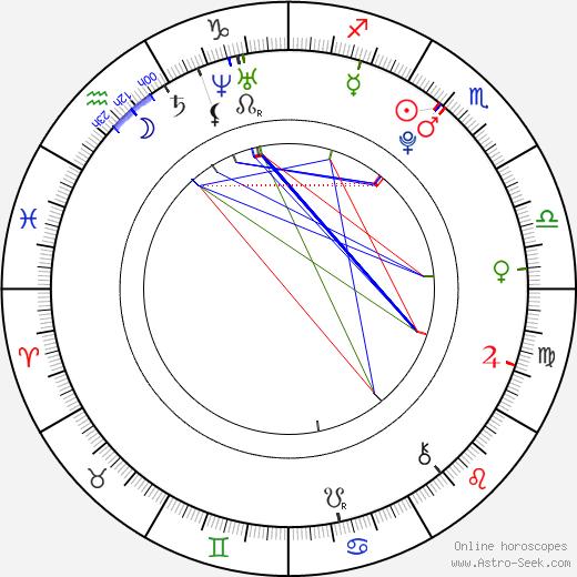 Matt Bennett tema natale, oroscopo, Matt Bennett oroscopi gratuiti, astrologia