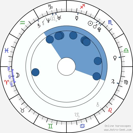 Pavel Bušta wikipedia, horoscope, astrology, instagram
