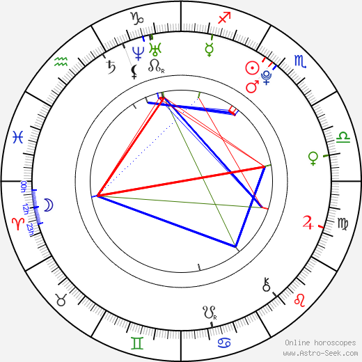 Pavel Bušta birth chart, Pavel Bušta astro natal horoscope, astrology