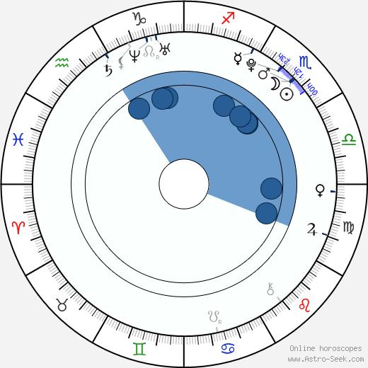 Pax Baldwin wikipedia, horoscope, astrology, instagram