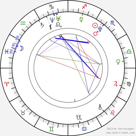 Shailene Woodley birth chart, Shailene Woodley astro natal horoscope, astrology