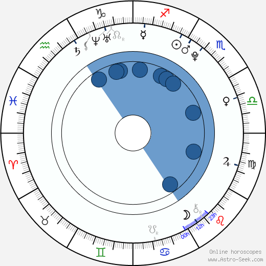 Tadeáš Mudroch wikipedia, horoscope, astrology, instagram