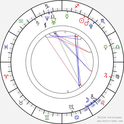 Tadeáš Mudroch astro natal birth chart, Tadeáš Mudroch horoscope, astrology