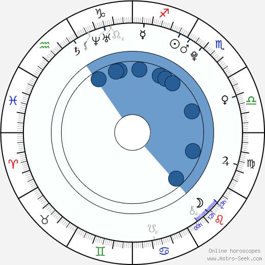 Tallulah Morton wikipedia, horoscope, astrology, instagram
