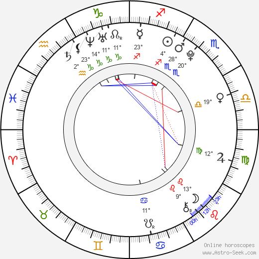 Tallulah Morton birth chart, biography, wikipedia 2020, 2021