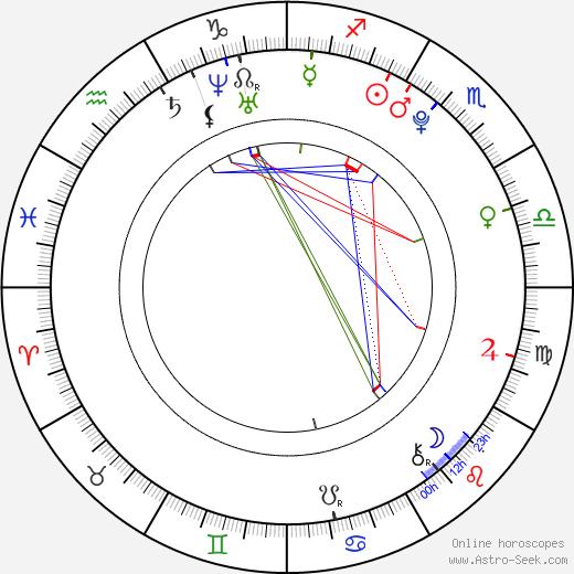 Tallulah Morton birth chart, Tallulah Morton astro natal horoscope, astrology