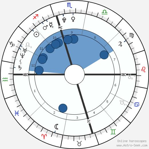 Alexander Hughes wikipedia, horoscope, astrology, instagram