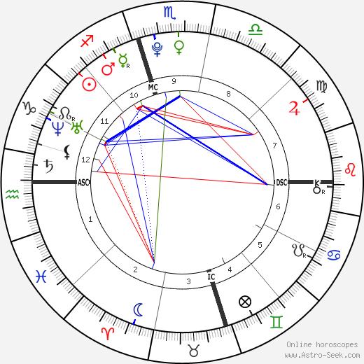 Alexander Hughes день рождения гороскоп, Alexander Hughes Натальная карта онлайн