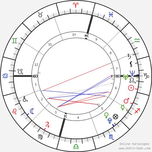 Boy Sugarman день рождения гороскоп, Boy Sugarman Натальная карта онлайн