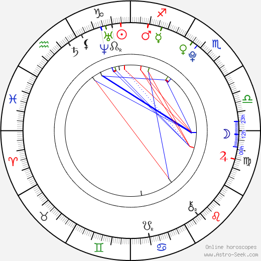 Chloe Bridges birth chart, Chloe Bridges astro natal horoscope, astrology