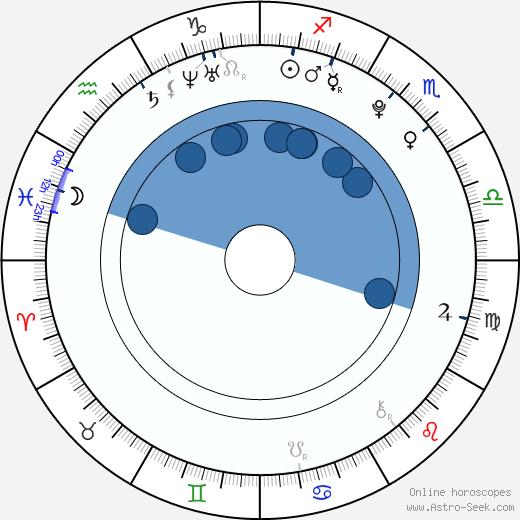 Christian Heldbo Wienberg wikipedia, horoscope, astrology, instagram