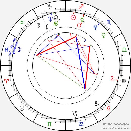 Christian Heldbo Wienberg astro natal birth chart, Christian Heldbo Wienberg horoscope, astrology