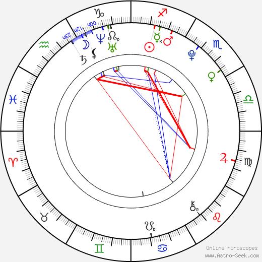 Cody Kennedy astro natal birth chart, Cody Kennedy horoscope, astrology